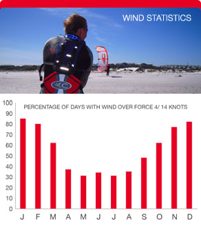 Wind Statistics Kitesurfing Cape Town South Africa